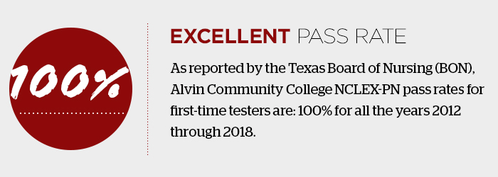 NCLEX-PN pass rates for first-time testers are: 100% for all the years 2012 through 2018